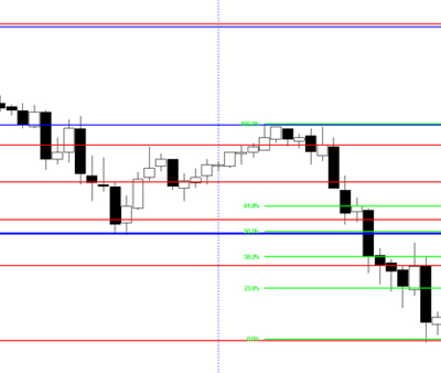 Analyzing Support and Resistance Levels